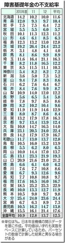 障害基礎年金の不支給率表